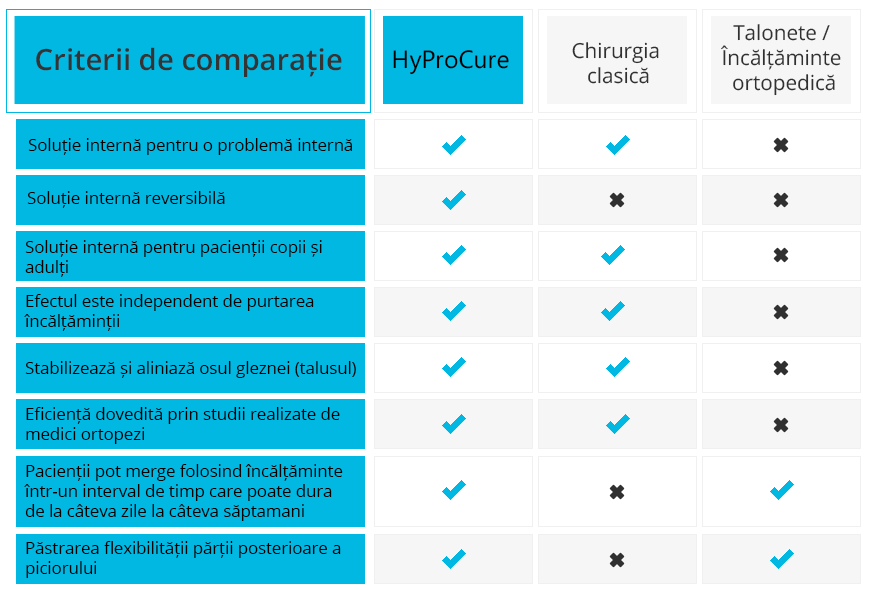 Comparatia dintre Hyprocure si alte solutii picior plat
